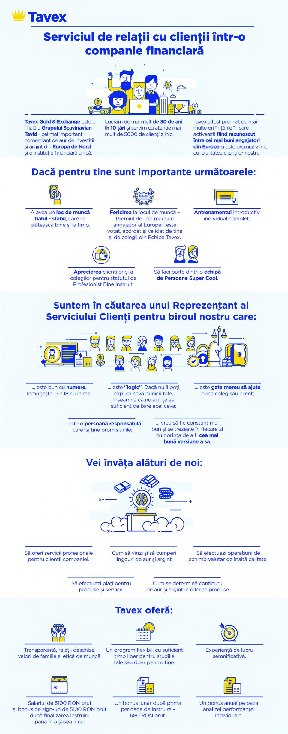 Serviciul de relații cu clienții într-o companie financiară